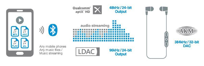 Qualcom m aptX HD - LDAC