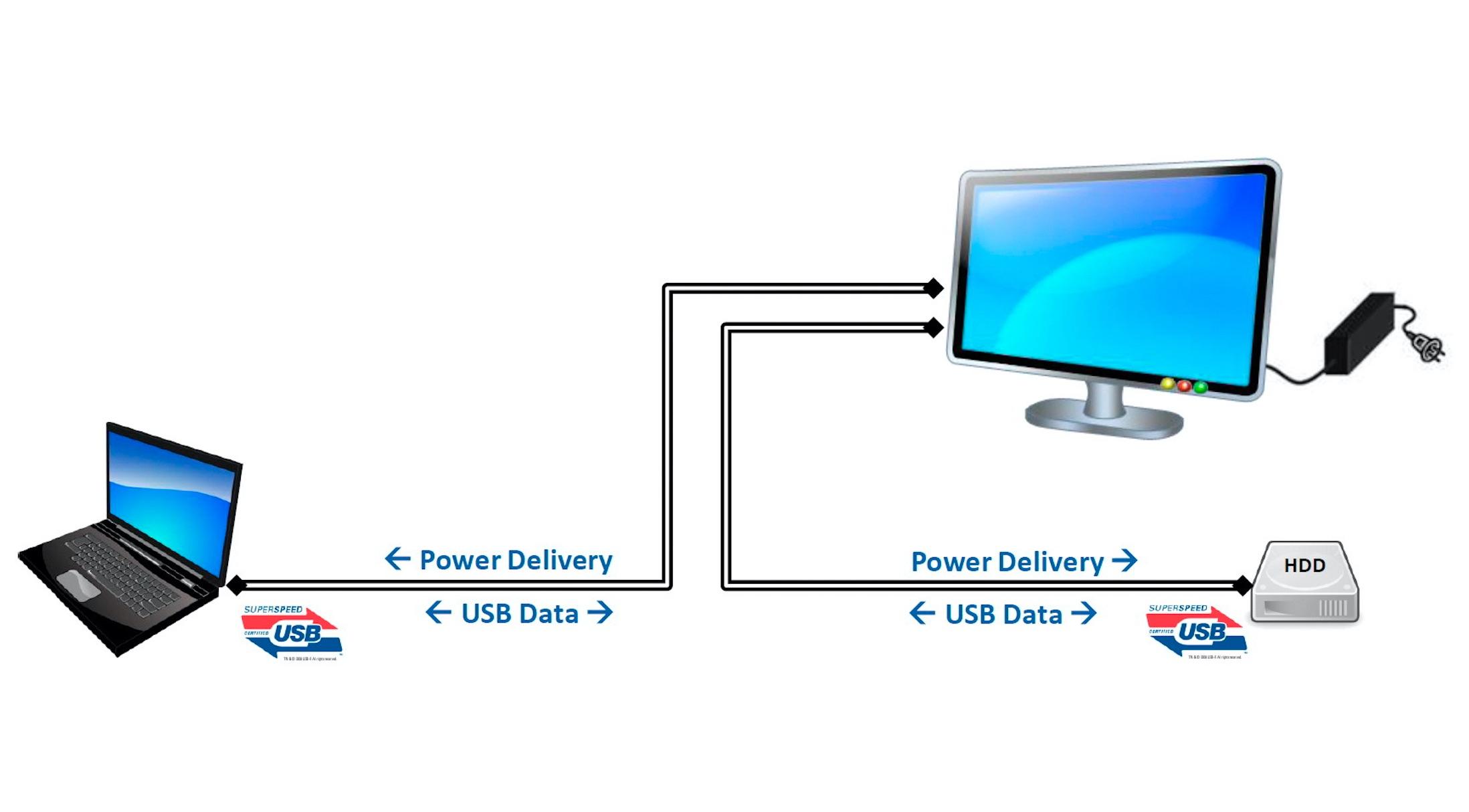 PD (Power Delivery) töltés