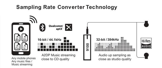 A felskálázási funkcióval a Bluetooth kapcsolaton keresztül beérkező  16bit 44 6d77382bde