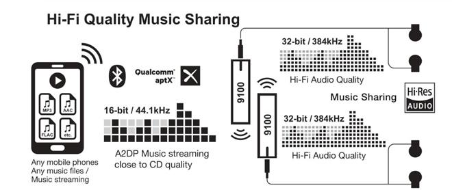 Hi-fi minőségű zene megosztás